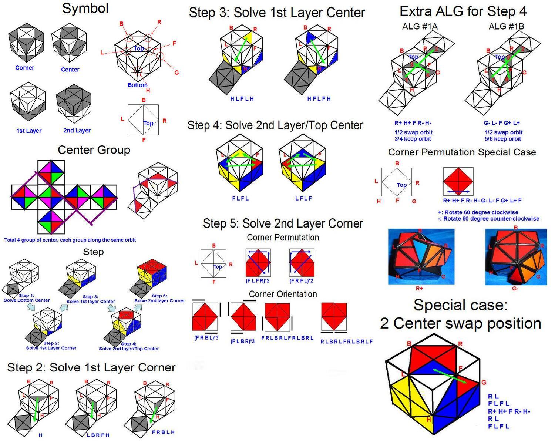 Фишер куб схема сборки